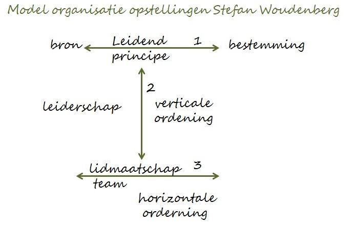 Model organisatie opstellingen 1